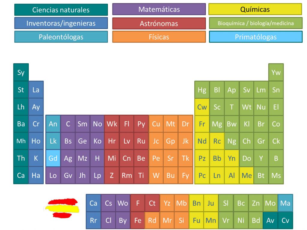 mujeres cientificas tabla periodica